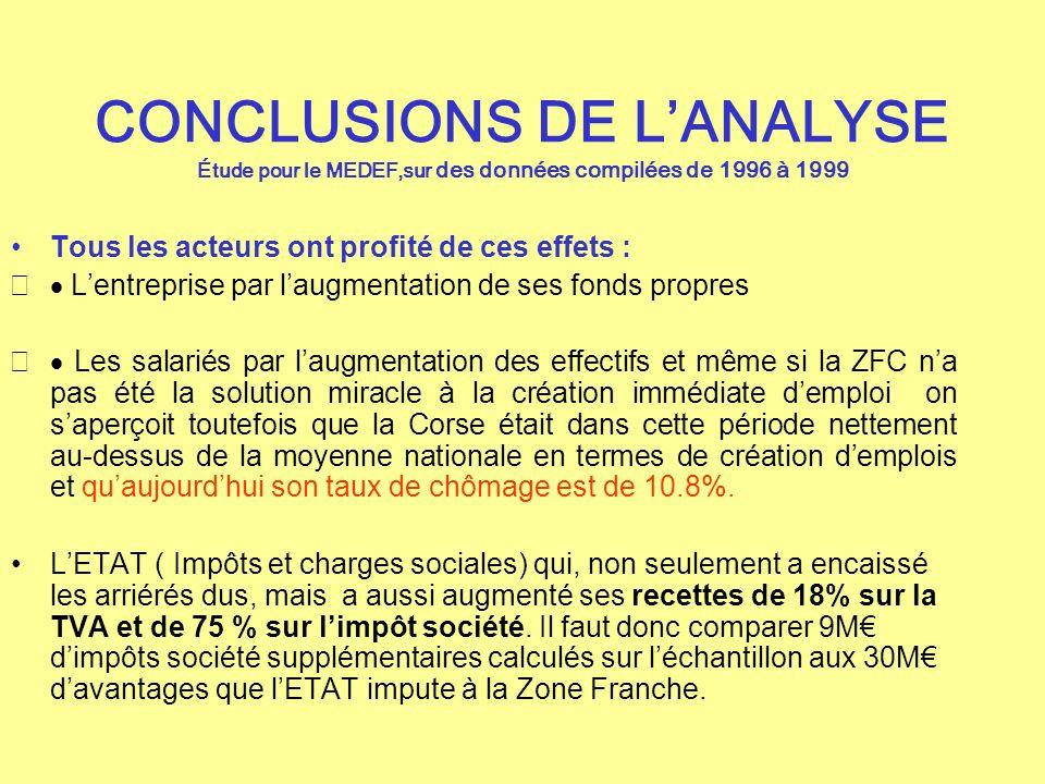 CONCLUSIONS DE LANALYSE Étude pour le MEDEF,sur des données compilées de 1996 à 1999 Tous les acteurs ont profité de ces effets : Lentreprise par laug