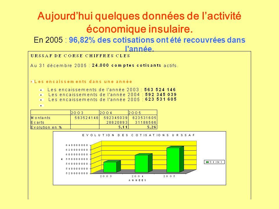 Aujourdhui quelques données de lactivité économique insulaire. En 2005 : 96,82% des cotisations ont été recouvrées dans l'année.