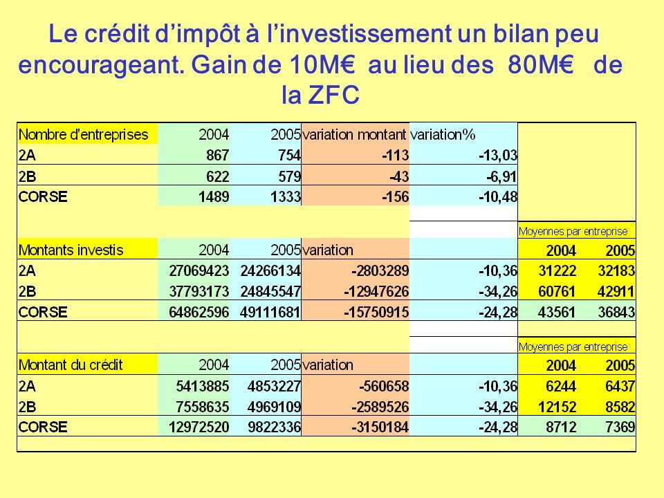 Le crédit dimpôt à linvestissement un bilan peu encourageant. Gain de 10M au lieu des 80M de la ZFC