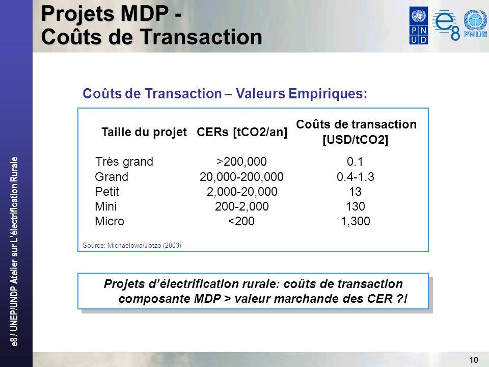 e8 / UNEP/UNDP Atelier sur L électrification Rurale 10 Projets MDP - Coûts de Transaction Source: Michaelowa/Jotzo (2003) Projets délectrification rurale: coûts de transaction composante MDP > valeur marchande des CER ?.