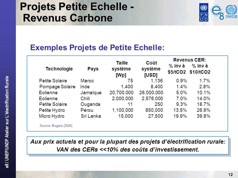e8 / UNEP/UNDP Atelier sur L électrification Rurale 12 TechnologiePays Taille système [Wp] Coût système [USD] % inv à $5/tCO2 % inv à $10/tCO2 Petite SolaireMaroc75 1,136 0.9%1.7% Pompage SolaireInde1,400 8,400 1.4%2.8% EolienneJamaïque20,700,000 26,000,000 5.0%10.1% EolienneChili2,000,000 2,576,000 7.0%14.0% Petite SolaireOuganda11 250 9.3%18.7% Petite HydroPérou1,100,000 850,000 13.5%26.9% Micro HydroSri Lanka15,000 27,500 19.9%39.8% Projets Petite Echelle - Revenus Carbone Exemples Projets de Petite Echelle: Aux prix actuels et pour la plupart des projets délectrification rurale: VAN des CERs <<10% des coûts dinvestissement.