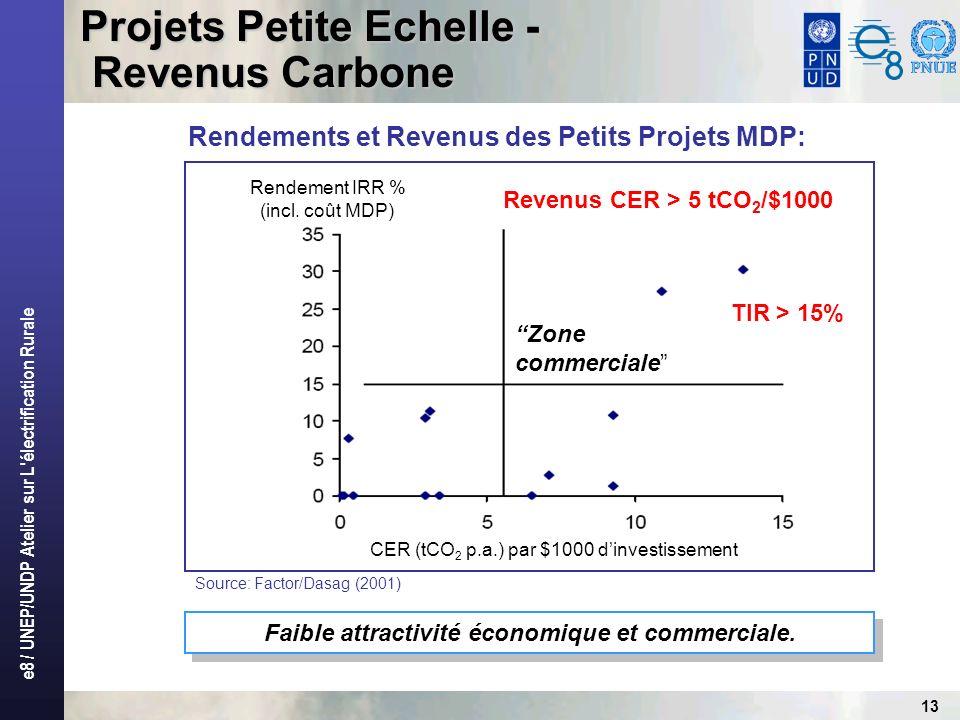 e8 / UNEP/UNDP Atelier sur L électrification Rurale 13 Rendements et Revenus des Petits Projets MDP: Faible attractivité économique et commerciale.