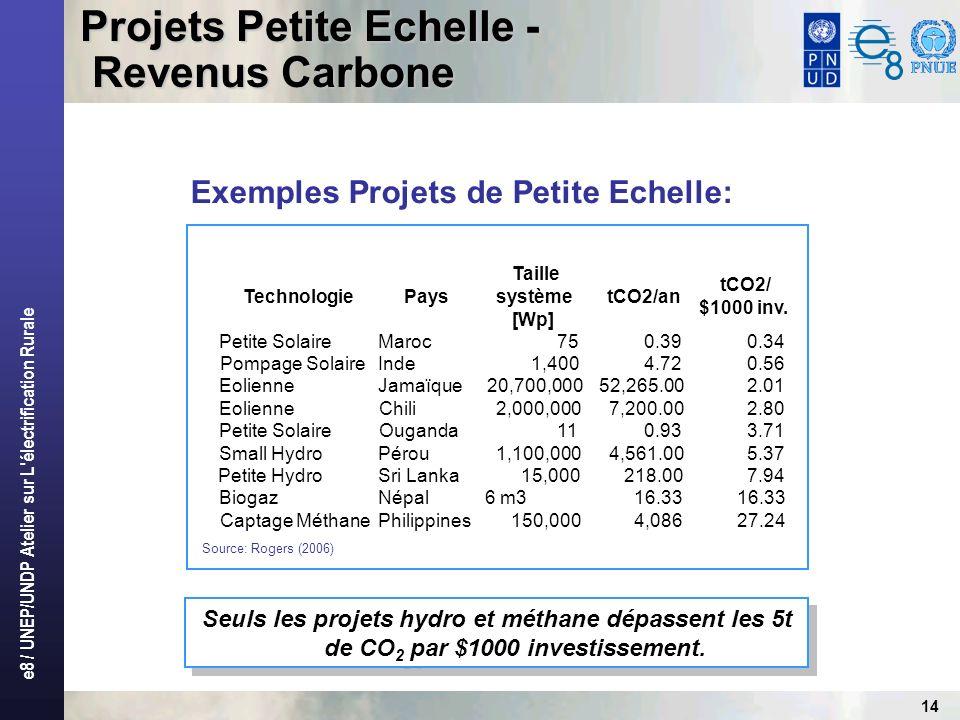 e8 / UNEP/UNDP Atelier sur L électrification Rurale 14 Exemples Projets de Petite Echelle: Source: Rogers (2006) Seuls les projets hydro et méthane dépassent les 5t de CO 2 par $1000 investissement.