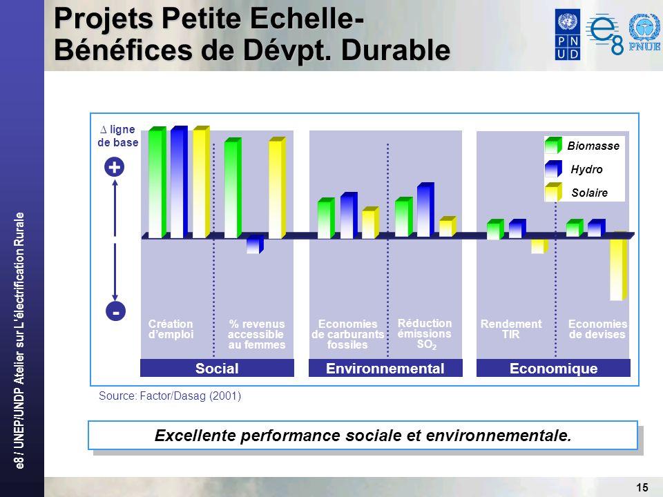 e8 / UNEP/UNDP Atelier sur L électrification Rurale 15 SocialEnvironnemental Création demploi % revenus accessible au femmes Economies de carburants fossiles Réduction émissions SO 2 + - ligne de base Excellente performance sociale et environnementale.