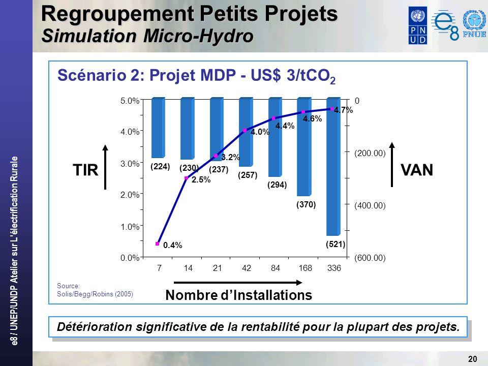 e8 / UNEP/UNDP Atelier sur L électrification Rurale 20 Scénario 2: Projet MDP - US$ 3/tCO 2 Regroupement Petits Projets Simulation Micro-Hydro Détérioration significative de la rentabilité pour la plupart des projets.