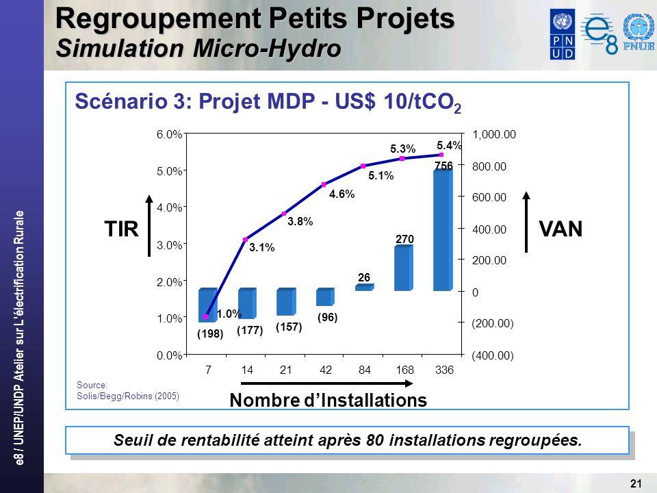 e8 / UNEP/UNDP Atelier sur L électrification Rurale 21 Regroupement Petits Projets Simulation Micro-Hydro Scénario 3: Projet MDP - US$ 10/tCO 2 Seuil de rentabilité atteint après 80 installations regroupées.