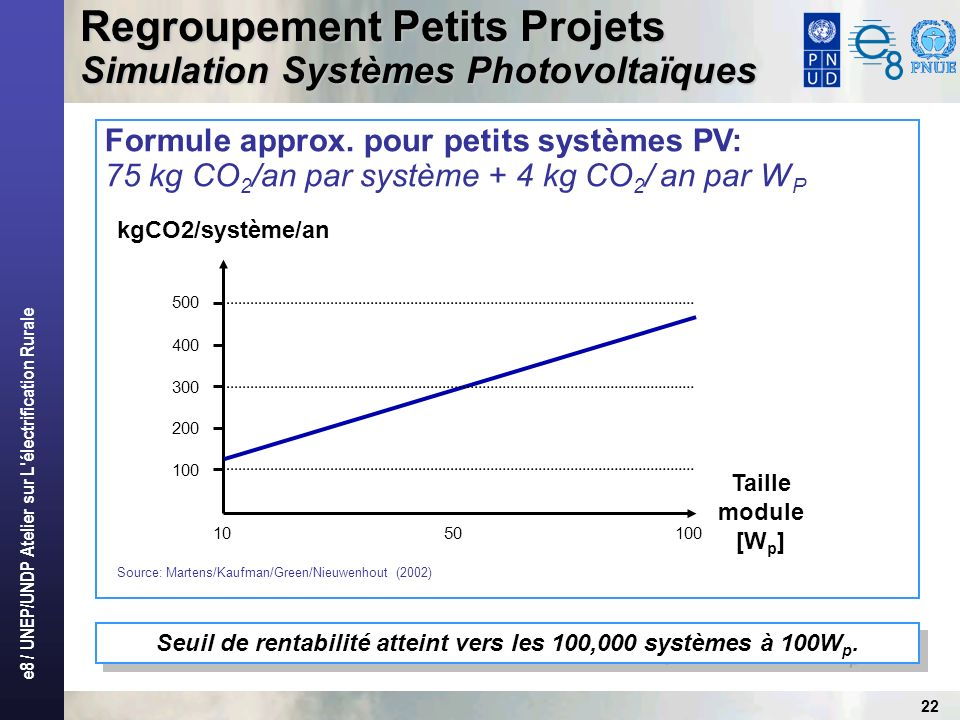 e8 / UNEP/UNDP Atelier sur L électrification Rurale 22 Regroupement Petits Projets Simulation Systèmes Photovoltaïques 100 200 300 400 500 1050100 kgCO2/système/an Taille module [W p ] Seuil de rentabilité atteint vers les 100,000 systèmes à 100W p.