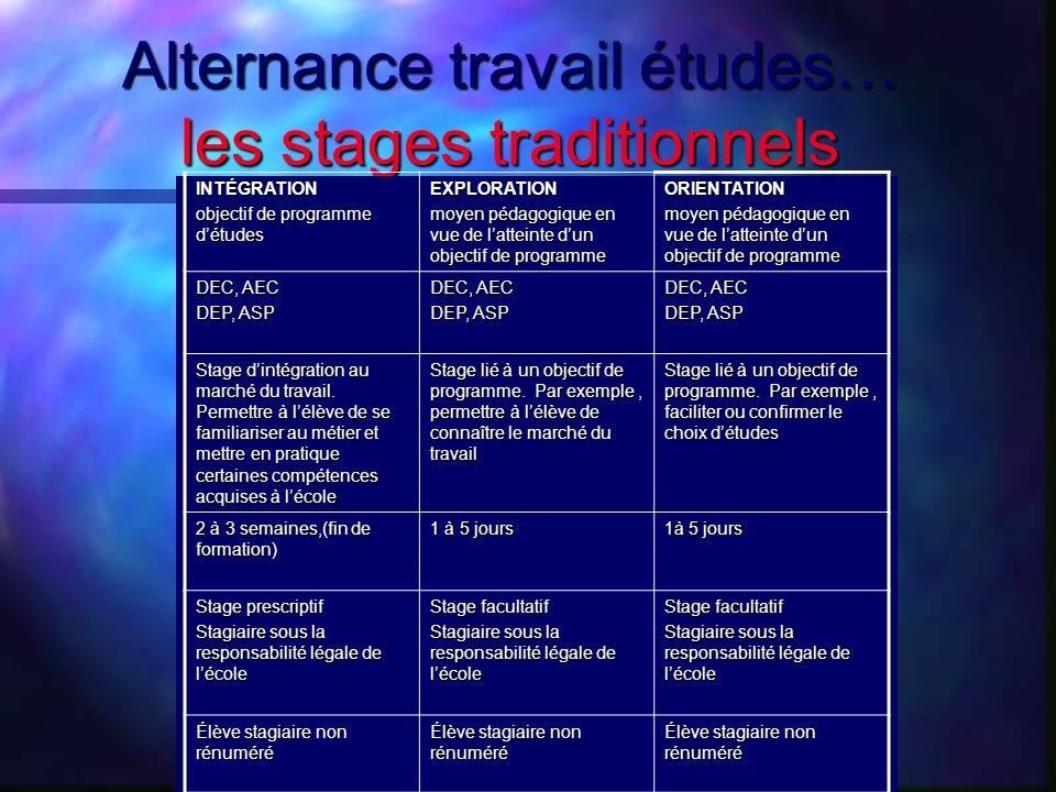 Alternance travail études… les stages traditionnels INTÉGRATION objectif de programme détudes EXPLORATION moyen pédagogique en vue de latteinte dun ob