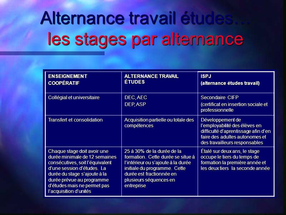 Alternance travail études… les stages par alternance ENSEIGNEMENTCOOPÉRATIF ALTERNANCE TRAVAIL ÉTUDES ISPJ (alternance études travail) Collégial et un