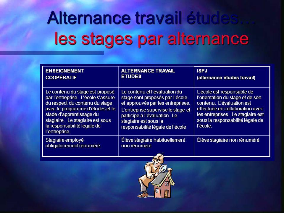 Alternance travail études… les stages par alternance ENSEIGNEMENTCOOPÉRATIF ALTERNANCE TRAVAIL ÉTUDES ISPJ (alternance études travail) Le contenu du s