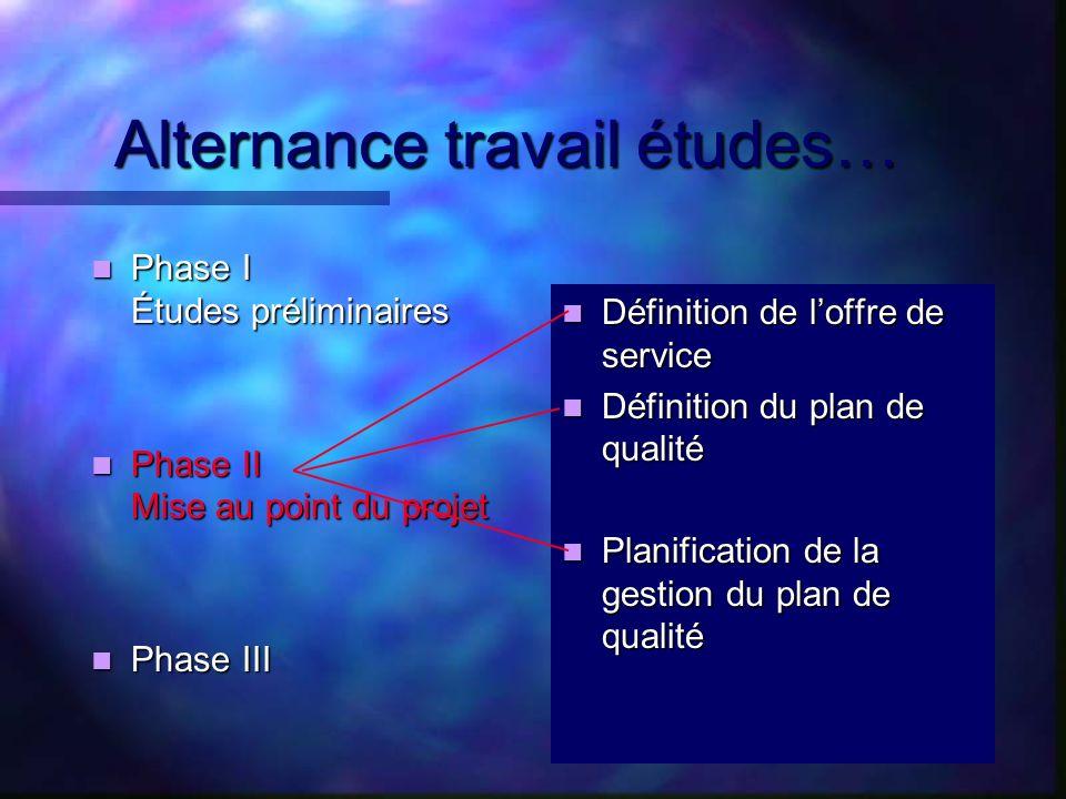 Alternance travail études… Phase Phase I Études préliminaires II Mise au point du projet III Définition de loffre de service Définition du plan de qua