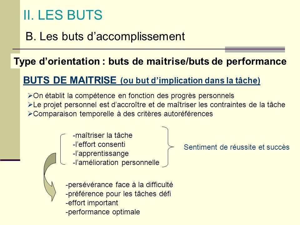 II. LES BUTS B. Les buts daccomplissement BUTS DE MAITRISE (ou but dimplication dans la tâche) Type dorientation : buts de maitrise/buts de performanc