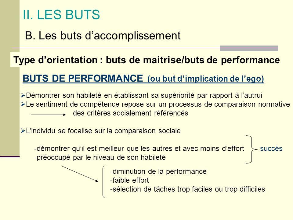 BUTS DE PERFORMANCE (ou but dimplication de lego) II. LES BUTS B. Les buts daccomplissement Type dorientation : buts de maitrise/buts de performance D