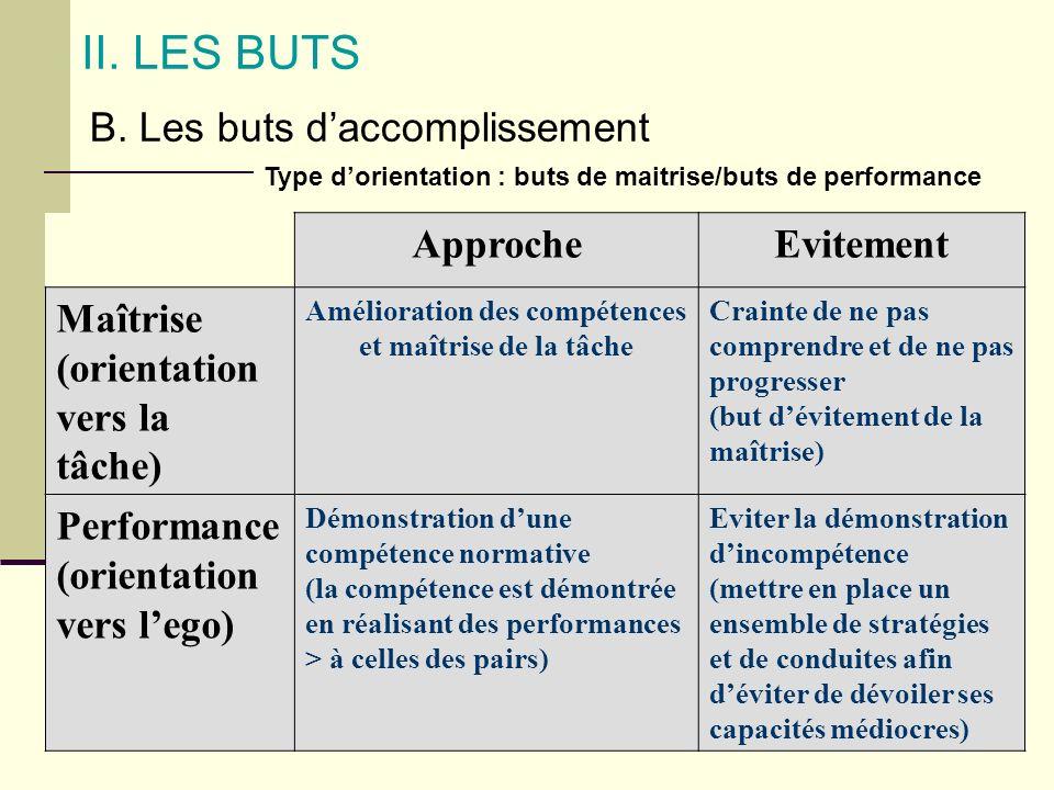 II. LES BUTS B. Les buts daccomplissement Type dorientation : buts de maitrise/buts de performance ApprocheEvitement Maîtrise (orientation vers la tâc