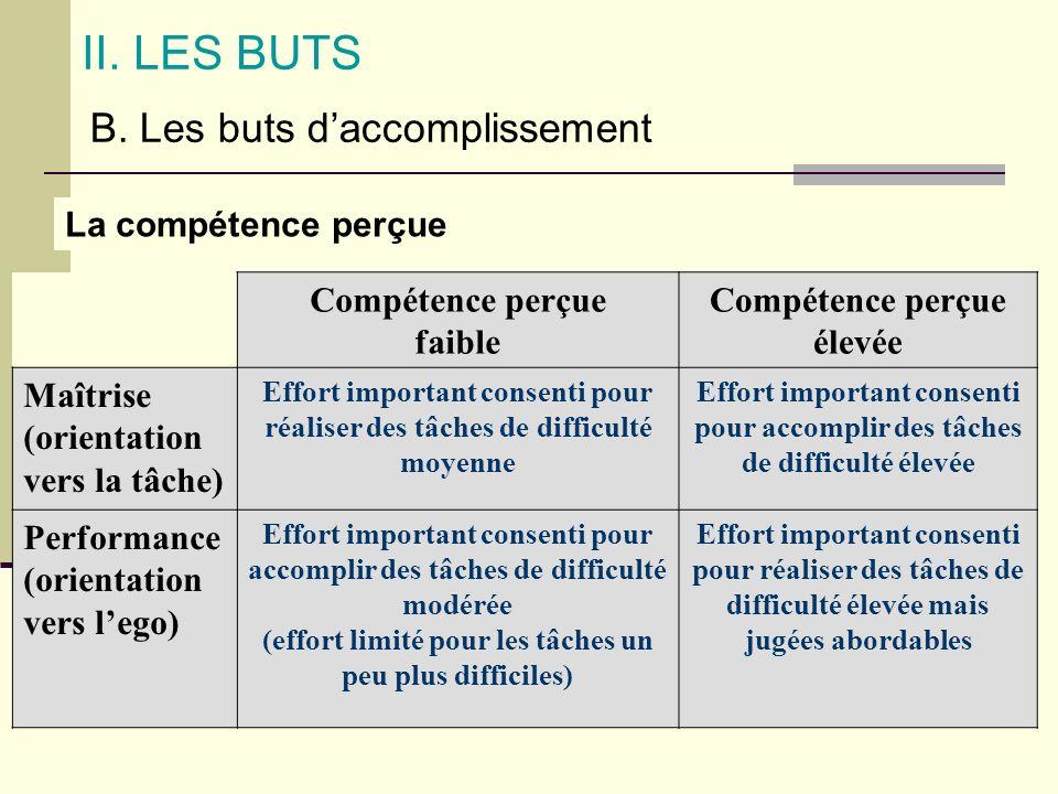 II. LES BUTS B. Les buts daccomplissement La compétence perçue Compétence perçue faible Compétence perçue élevée Maîtrise (orientation vers la tâche)