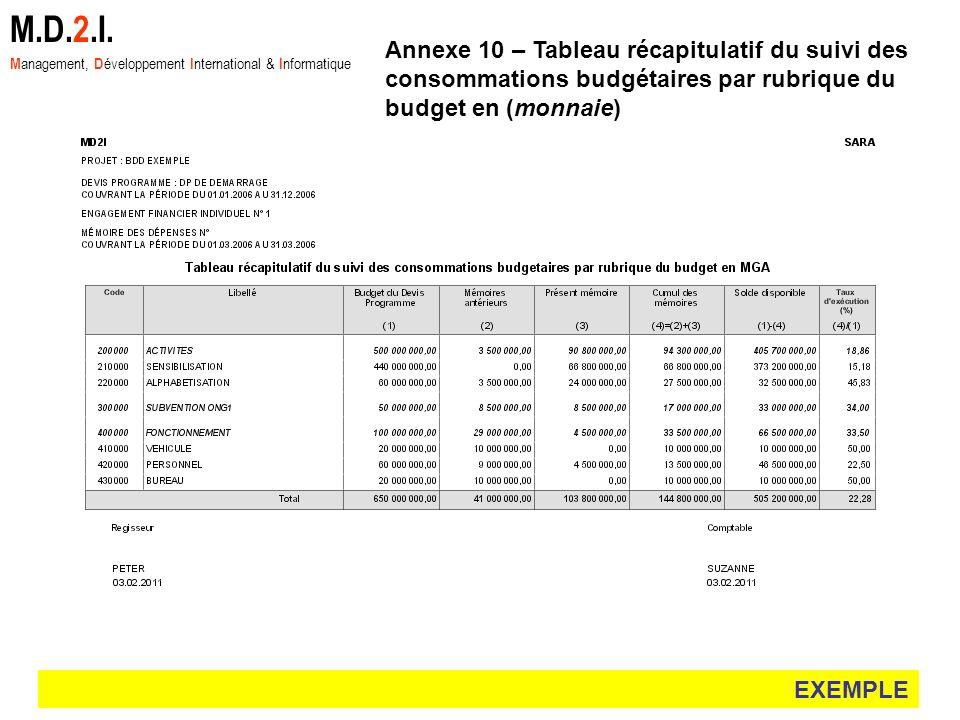 EXEMPLE M.D.2.I. M anagement, D éveloppement I nternational & I nformatique Annexe 10 – Tableau récapitulatif du suivi des consommations budgétaires p