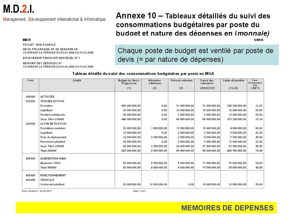 MEMOIRES DE DEPENSES M.D.2.I. M anagement, D éveloppement I nternational & I nformatique Annexe 10 – Tableaux détaillés du suivi des consommations bud