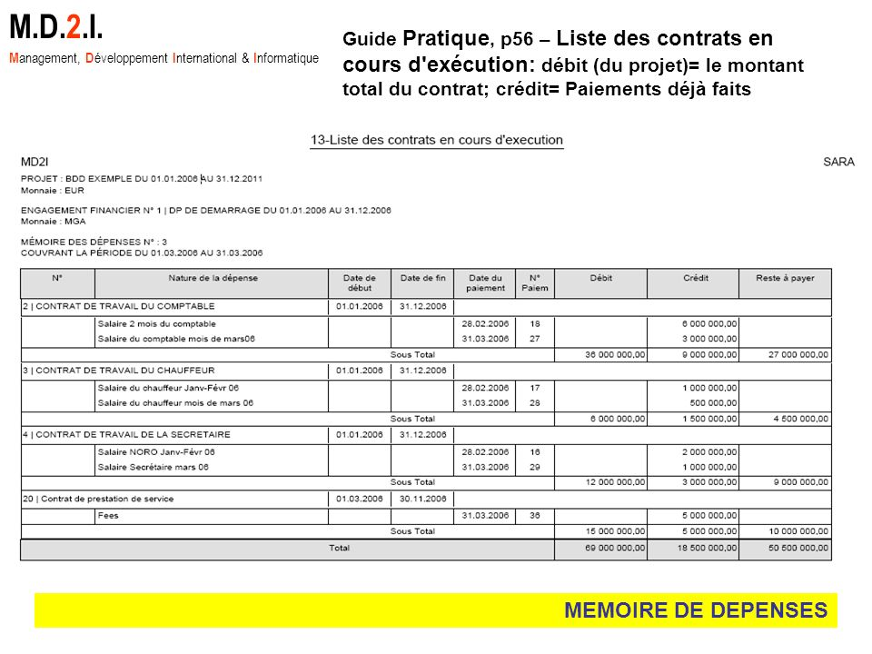 MEMOIRE DE DEPENSES M.D.2.I. M anagement, D éveloppement I nternational & I nformatique Guide Pratique, p56 – Liste des contrats en cours d'exécution: