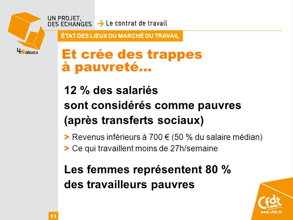 Et crée des trappes 11 à pauvreté… ÉTAT DES LIEUX DU MARCHÉ DU TRAVAIL 12 % des salariés sont considérés comme pauvres (après transferts sociaux) > Re
