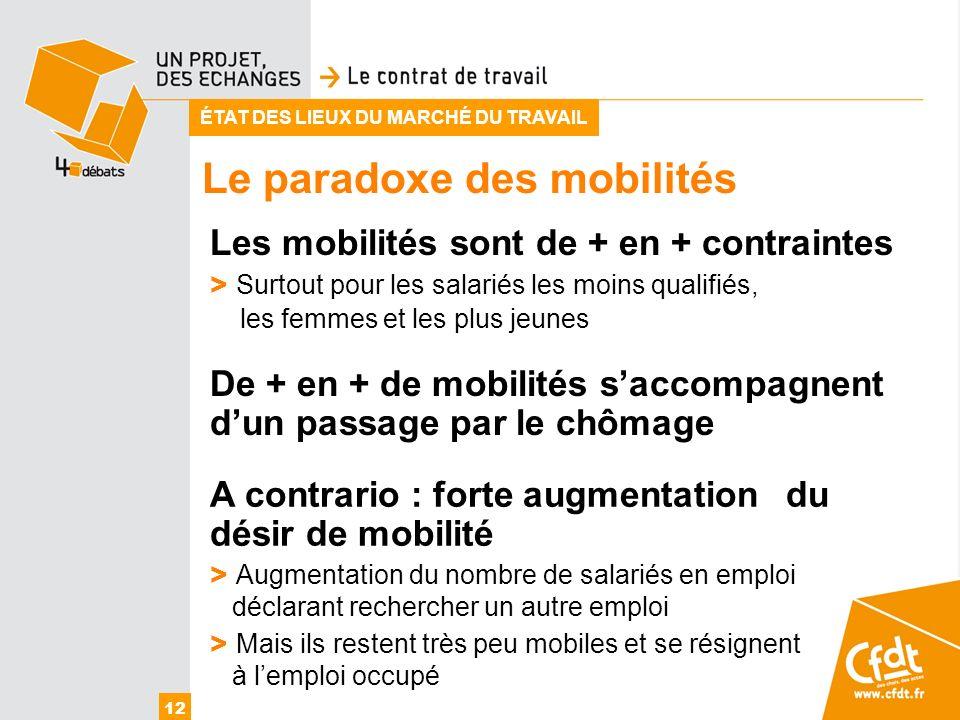 Le paradoxe des mobilités 12 ÉTAT DES LIEUX DU MARCHÉ DU TRAVAIL Les mobilités sont de + en + contraintes > Surtout pour les salariés les moins qualif