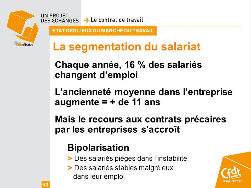 La segmentation du salariat 13 ÉTAT DES LIEUX DU MARCHÉ DU TRAVAIL Chaque année, 16 % des salariés changent demploi Bipolarisation > Des salariés piég