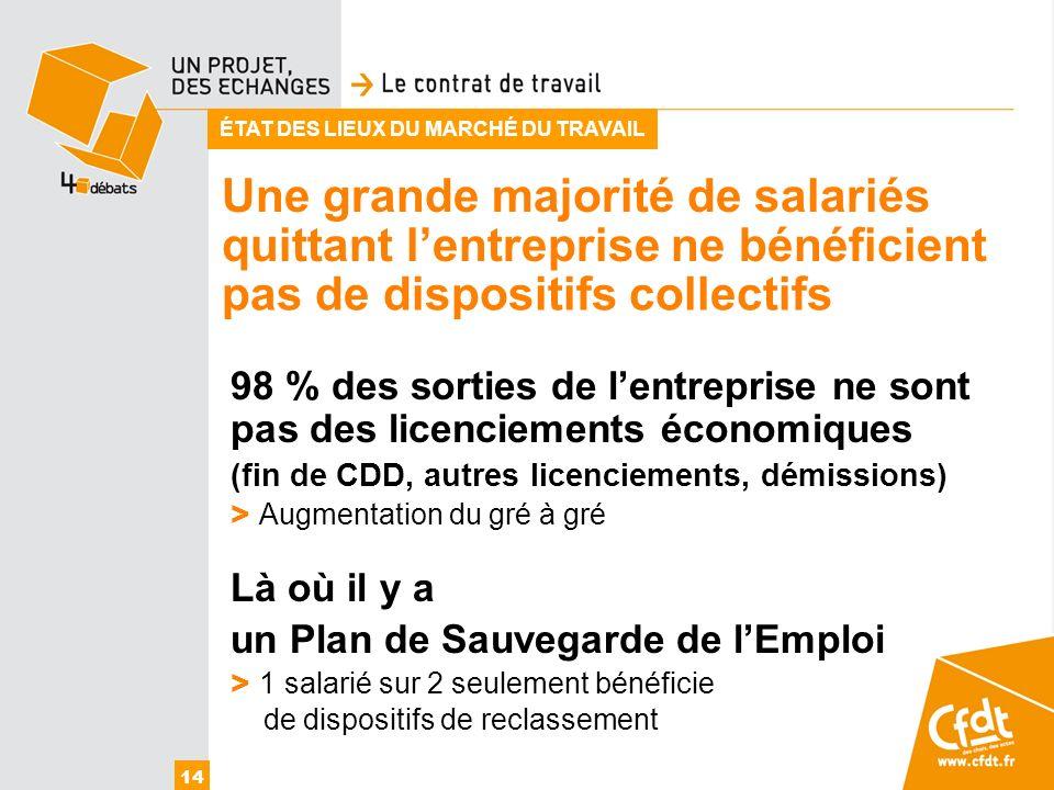 Une grande majorité de salariés 14 ÉTAT DES LIEUX DU MARCHÉ DU TRAVAIL 98 % des sorties de lentreprise ne sont pas des licenciements économiques (fin
