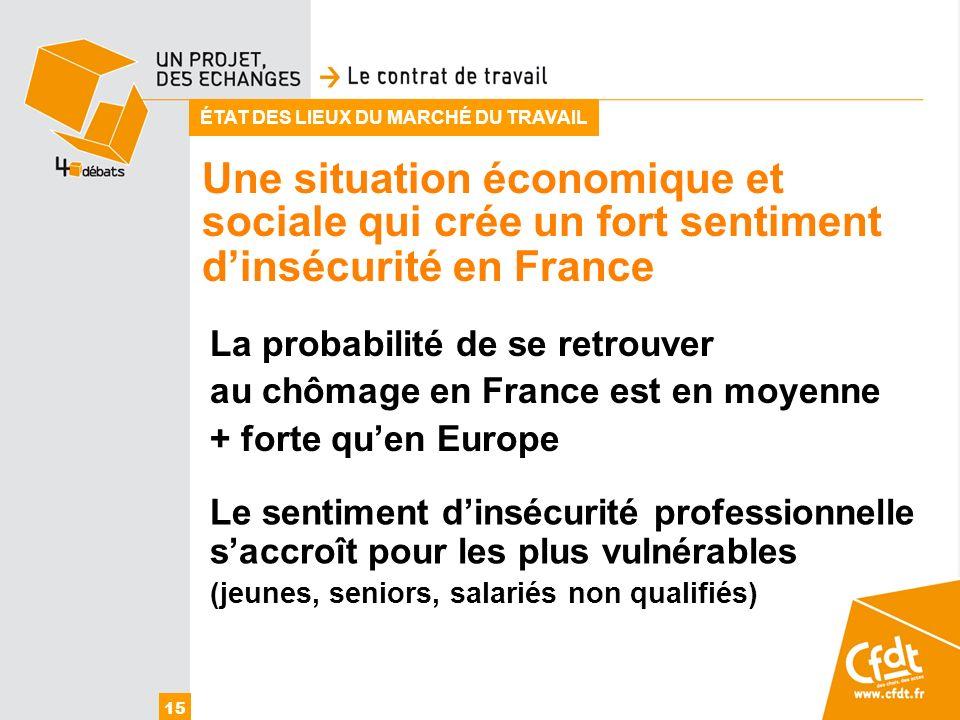 Une situation économique et 15 ÉTAT DES LIEUX DU MARCHÉ DU TRAVAIL La probabilité de se retrouver au chômage en France est en moyenne + forte quen Eur