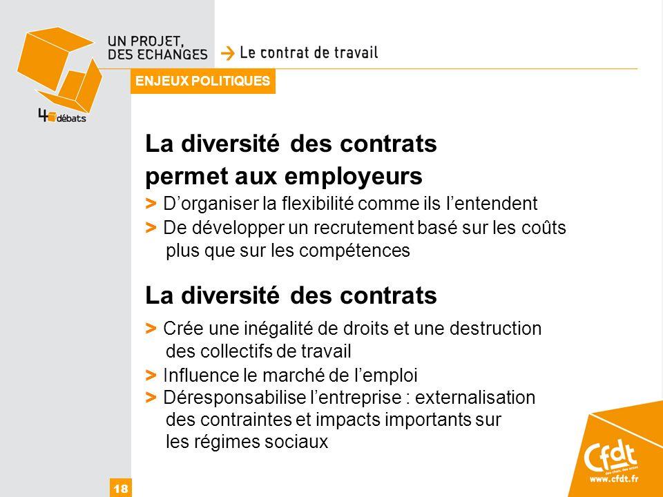 18 ENJEUX POLITIQUES La diversité des contrats permet aux employeurs > Dorganiser la flexibilité comme ils lentendent > De développer un recrutement b