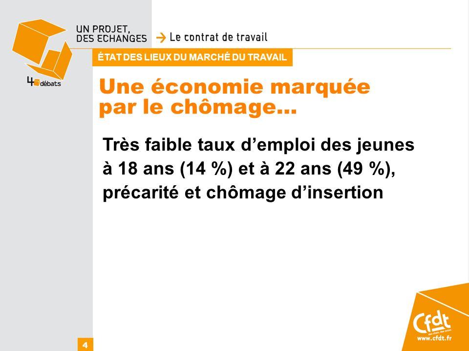 Une économie marquée 4 par le chômage… ÉTAT DES LIEUX DU MARCHÉ DU TRAVAIL Très faible taux demploi des jeunes à 18 ans (14 %) et à 22 ans (49 %), pré