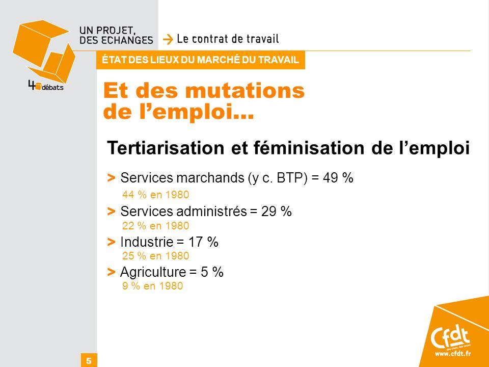Et des mutations Tertiarisation et féminisation de lemploi > Services marchands (y c. BTP) = 49 % 44 % en 1980 > Services administrés = 29 % 22 % en 1