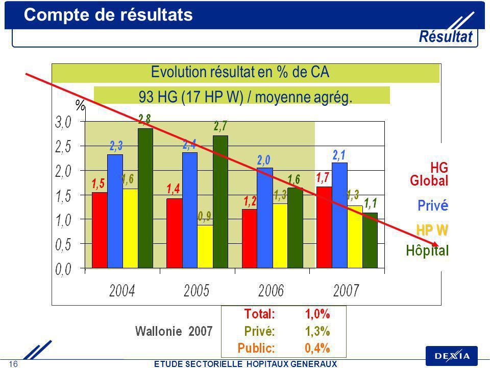 16 ETUDE SECTORIELLE HOPITAUX GENERAUX Evolution résultat en % de CA Priv é HG Global Compte de résultats Résultat % HP W 93 HG (17 HP W) / moyenne ag