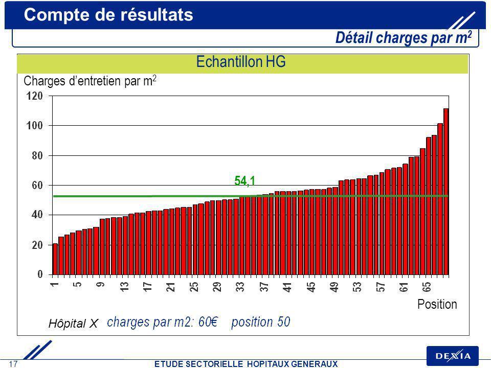 17 ETUDE SECTORIELLE HOPITAUX GENERAUX Compte de résultats Détail charges par m 2 Echantillon HG Position Charges dentretien par m 2 54,1 Hôpital X