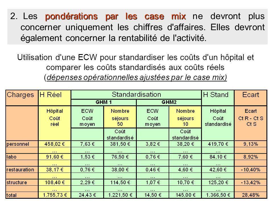 Utilisation d'une ECW pour standardiser les coûts d'un hôpital et comparer les coûts standardisés aux coûts réels ( dépenses opérationnelles ajustées