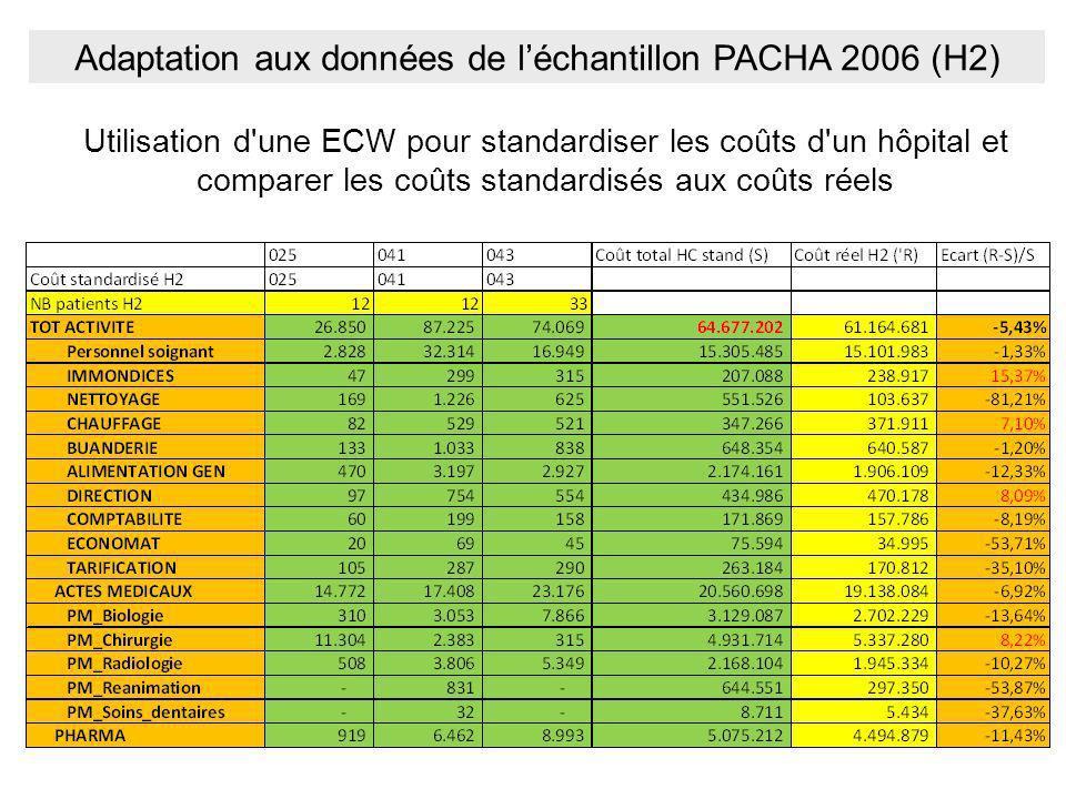 Utilisation d'une ECW pour standardiser les coûts d'un hôpital et comparer les coûts standardisés aux coûts réels Adaptation aux données de léchantill