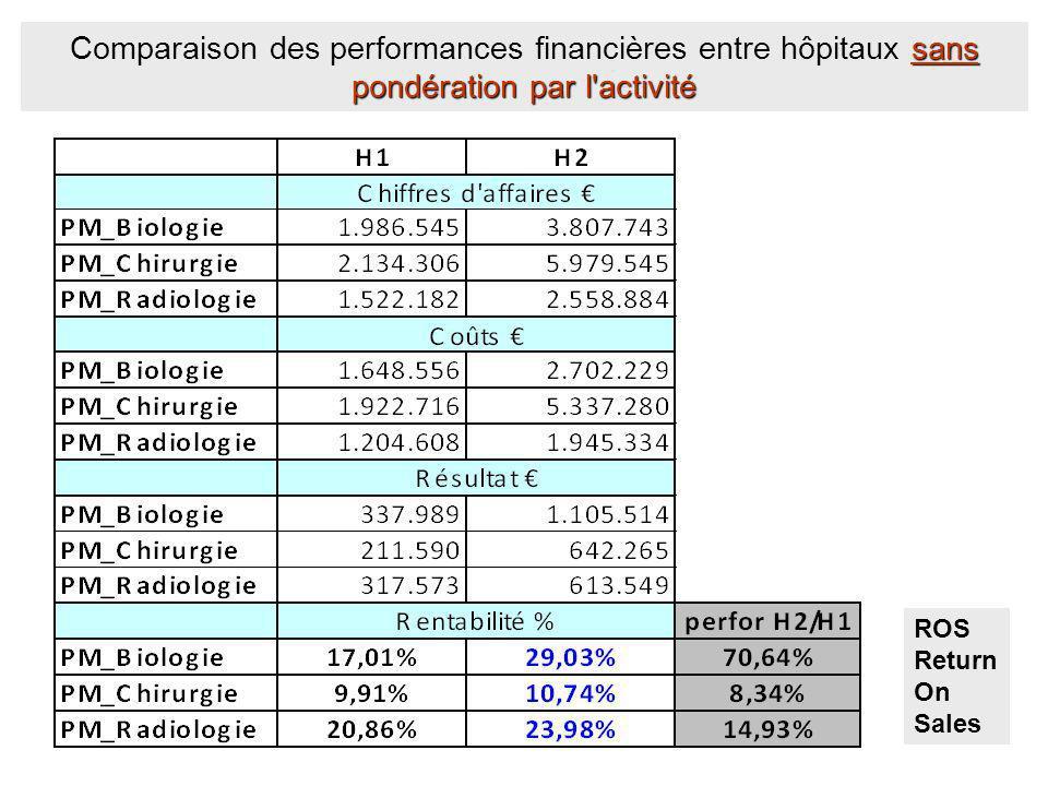 sans pondération par l'activité Comparaison des performances financières entre hôpitaux sans pondération par l'activité ROS Return On Sales