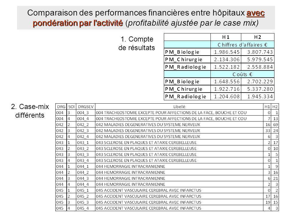 1. Compte de résultats 2. Case-mix différents avec pondération par l'activité ( Comparaison des performances financières entre hôpitaux avec pondérati