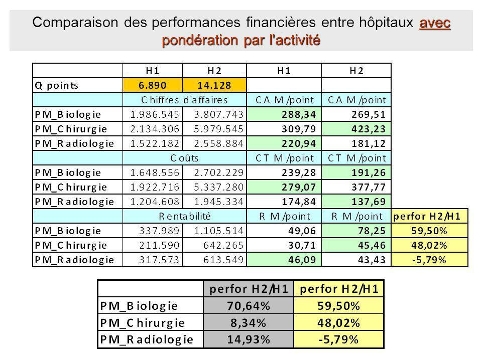 4. profitabilité ajustée par le case mix) avec pondération par l'activité Comparaison des performances financières entre hôpitaux avec pondération par