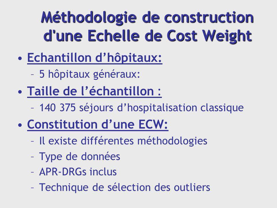 Méthodologie de construction d'une Echelle de Cost Weight Echantillon dhôpitaux: –5 hôpitaux généraux: Taille de léchantillon : –140 375 séjours dhosp