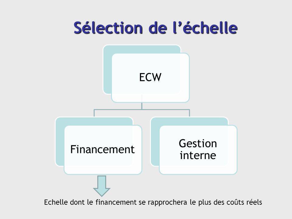 ECWFinancement Gestion interne Sélection de léchelle Echelle dont le financement se rapprochera le plus des coûts réels