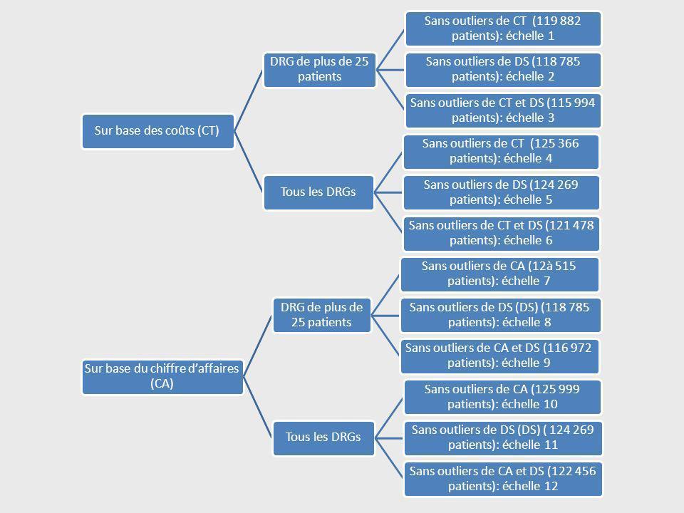 Sur base des coûts (CT) DRG de plus de 25 patients Sans outliers de CT (119 882 patients): échelle 1 Sans outliers de DS (118 785 patients): échelle 2