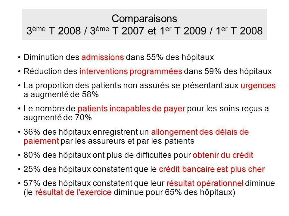 Comparaisons 3 ème T 2008 / 3 ème T 2007 et 1 er T 2009 / 1 er T 2008 admissionsDiminution des admissions dans 55% des hôpitaux interventions programm