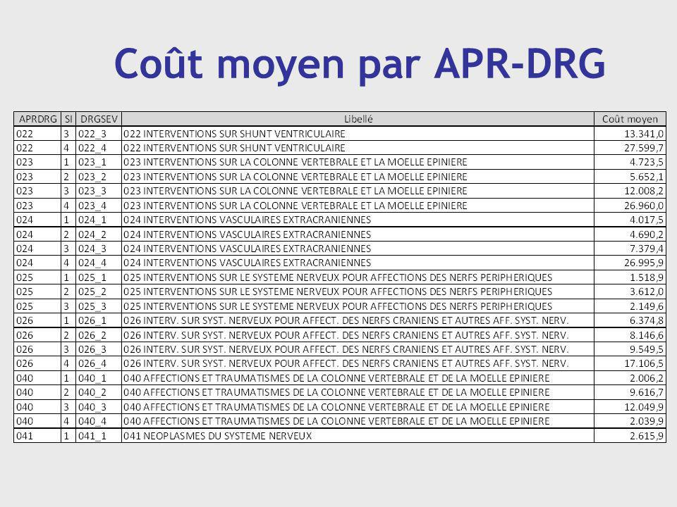 Coût moyen par APR-DRG