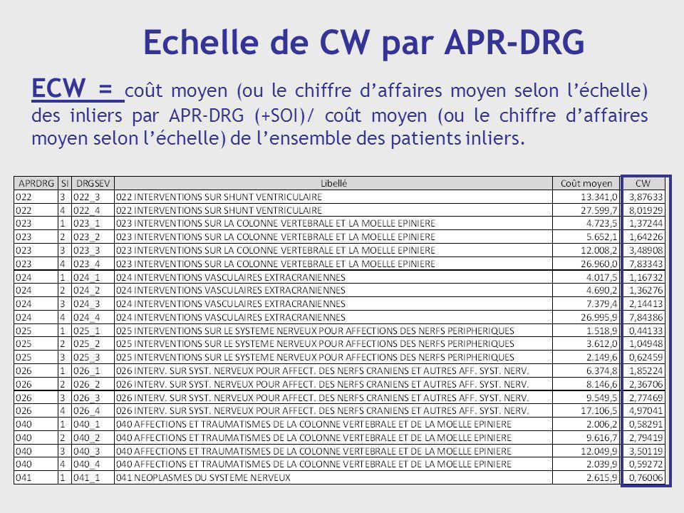 Echelle de CW par APR-DRG ECW = coût moyen (ou le chiffre daffaires moyen selon léchelle) des inliers par APR-DRG (+SOI)/ coût moyen (ou le chiffre da