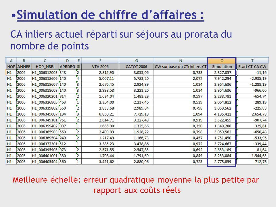 Simulation de chiffre daffaires : CA inliers actuel réparti sur séjours au prorata du nombre de points Meilleure échelle: erreur quadratique moyenne l