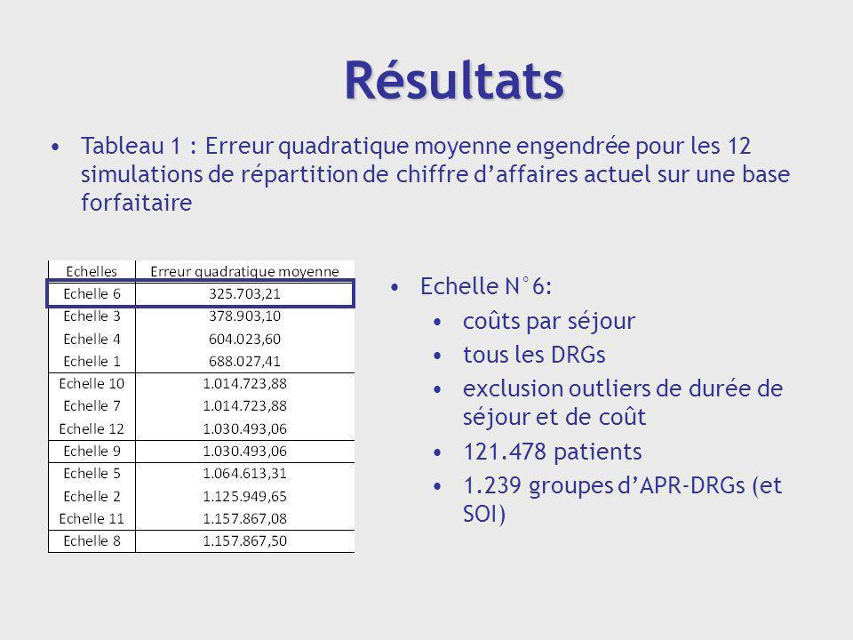 Résultats Tableau 1 : Erreur quadratique moyenne engendrée pour les 12 simulations de répartition de chiffre daffaires actuel sur une base forfaitaire