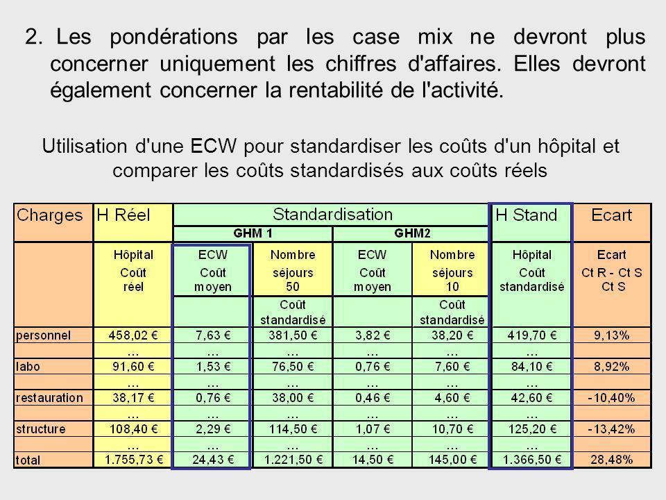 Utilisation d'une ECW pour standardiser les coûts d'un hôpital et comparer les coûts standardisés aux coûts réels 2. Les pondérations par les case mix