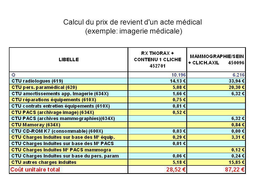 Calcul du prix de revient d'un acte médical (exemple: imagerie médicale)