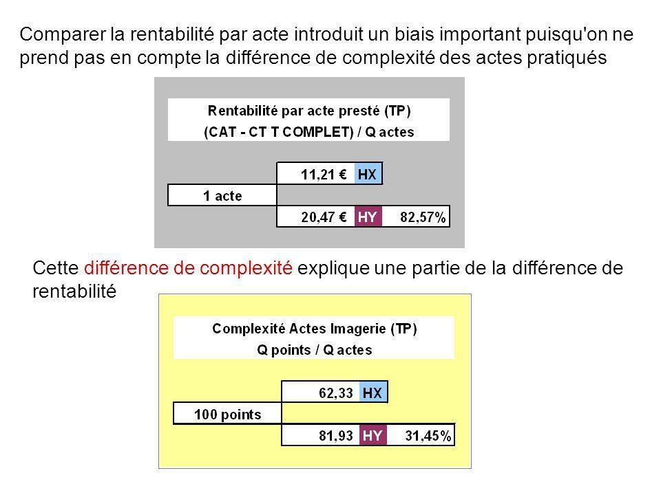 Comparer la rentabilité par acte introduit un biais important puisqu'on ne prend pas en compte la différence de complexité des actes pratiqués Cette d