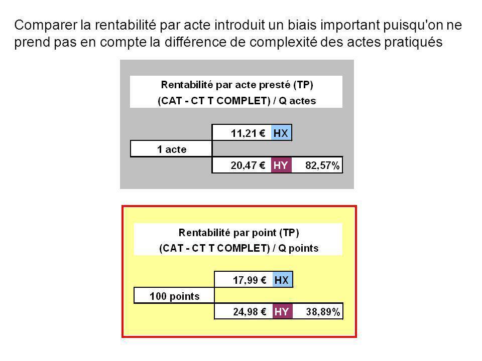 Comparer la rentabilité par acte introduit un biais important puisqu'on ne prend pas en compte la différence de complexité des actes pratiqués H X H Y