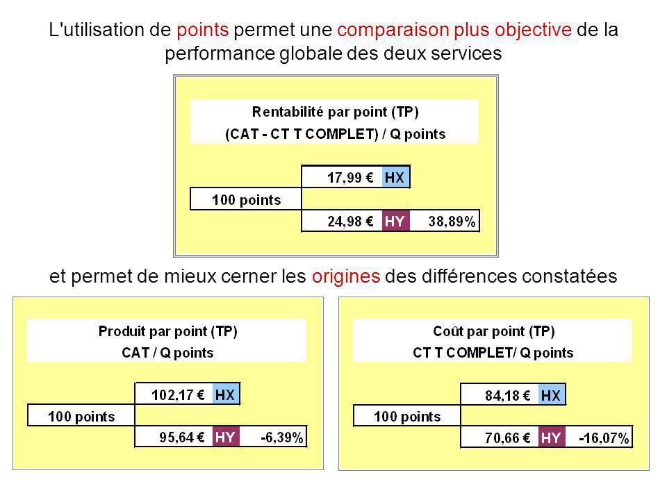 L'utilisation de points permet une comparaison plus objective de la performance globale des deux services et permet de mieux cerner les origines des d